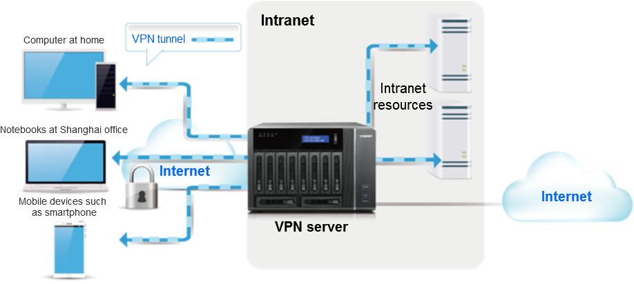 VPNservice012