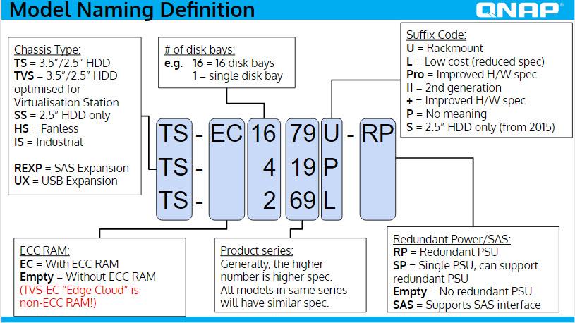 qnap model codes