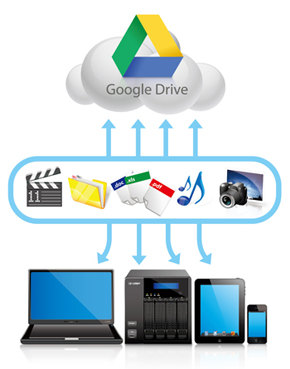 Back up the Turbo NAS data to Google Drive | Qnap Advanced Support