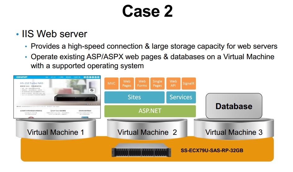 Qnap IIS Web Server