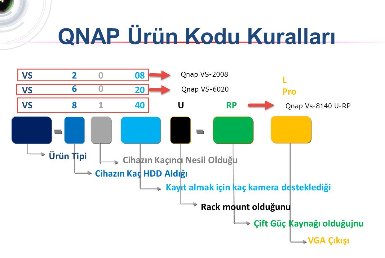 Qnap NVR Ürün Seçme