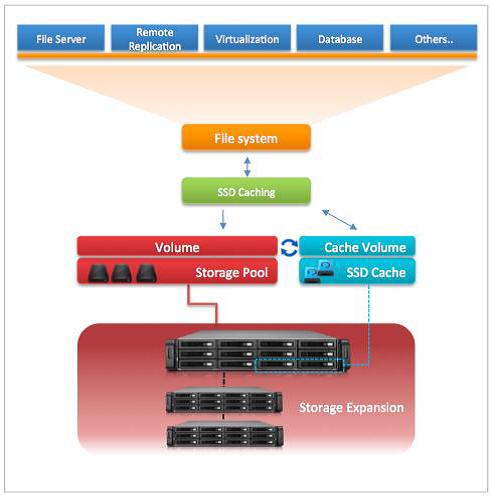 SSD Cache VMware