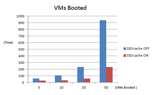 Vms Booted