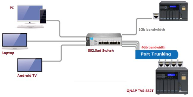 How To Set Port Trunking On Your Qnap Nas To İncrease The