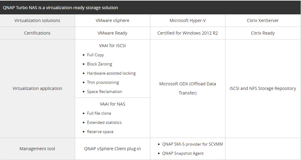 Qnap-VMware Compatibility Guide | Qnap Advanced Support