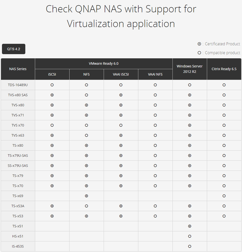 qnap vmware citrix